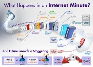 1 Internet Minute